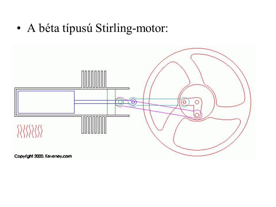 A béta típusú Stirling-motor: