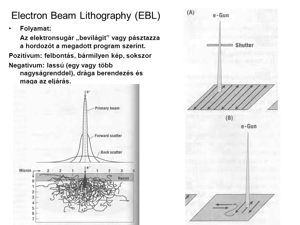 Electron Beam Lithography (EBL)