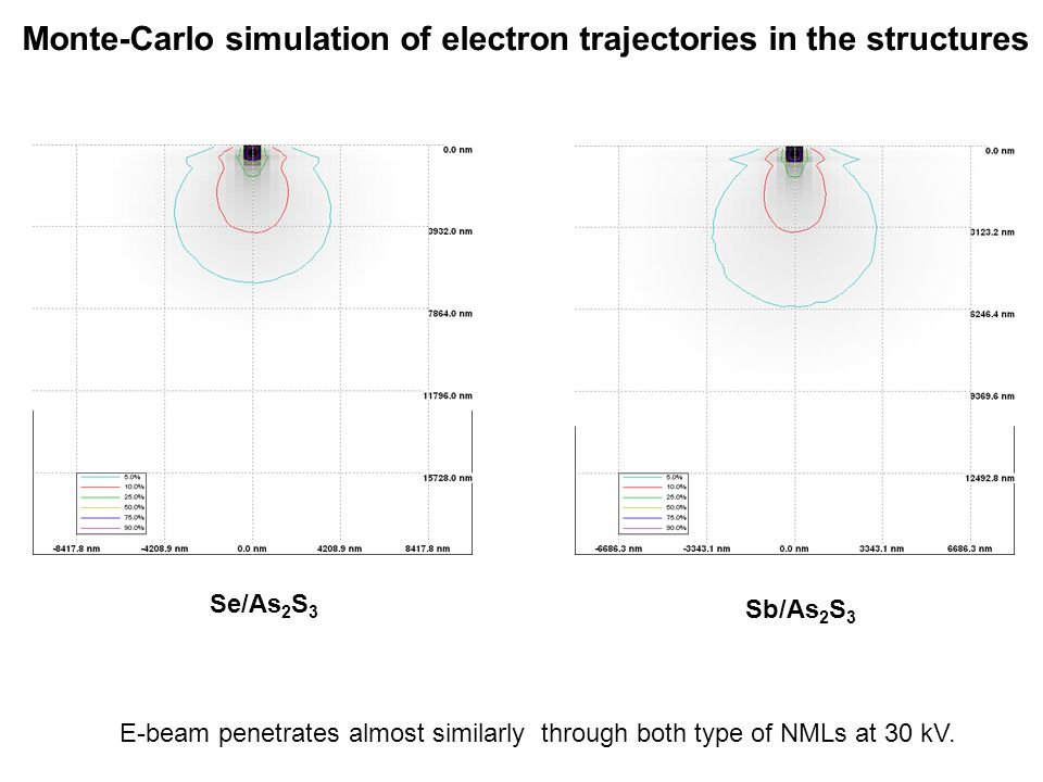 Monte-Carlo simulation of electron trajectories in the structures