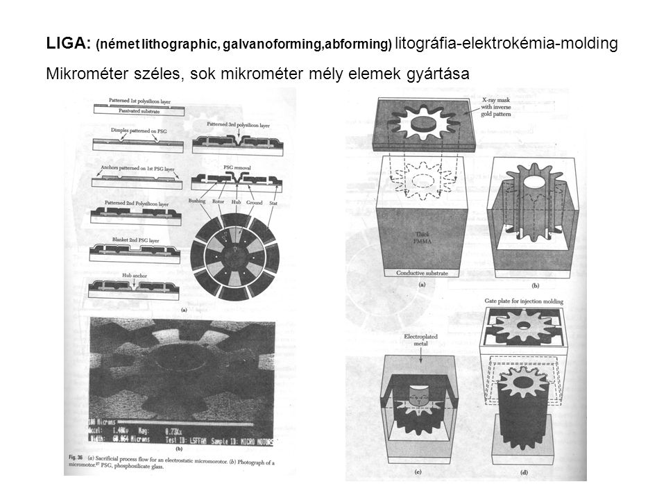 LIGA: (német lithographic, galvanoforming,abforming) litográfia-elektrokémia-molding