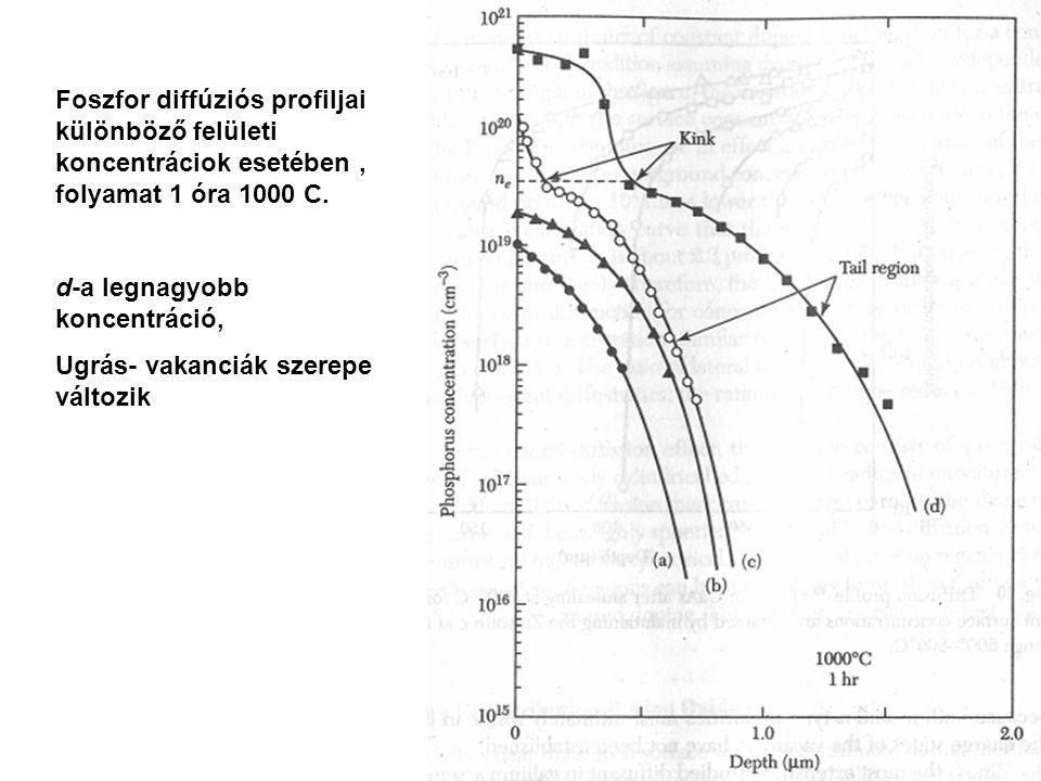 Foszfor diffúziós profiljai különböző felületi koncentráciok esetében , folyamat 1 óra 1000 C.