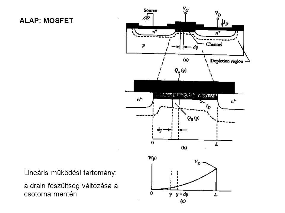 ALAP: MOSFET Lineáris működési tartomány: a drain feszültség változása a csotorna mentén
