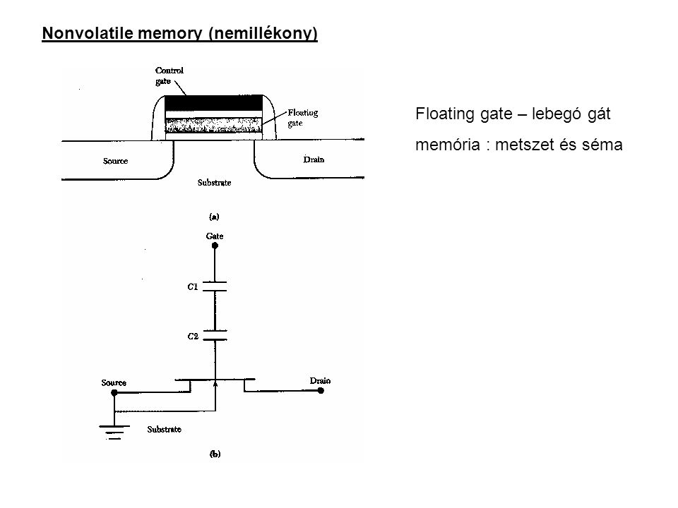 Nonvolatile memory (nemillékony)