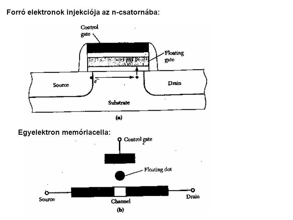 Forró elektronok injekciója az n-csatornába: