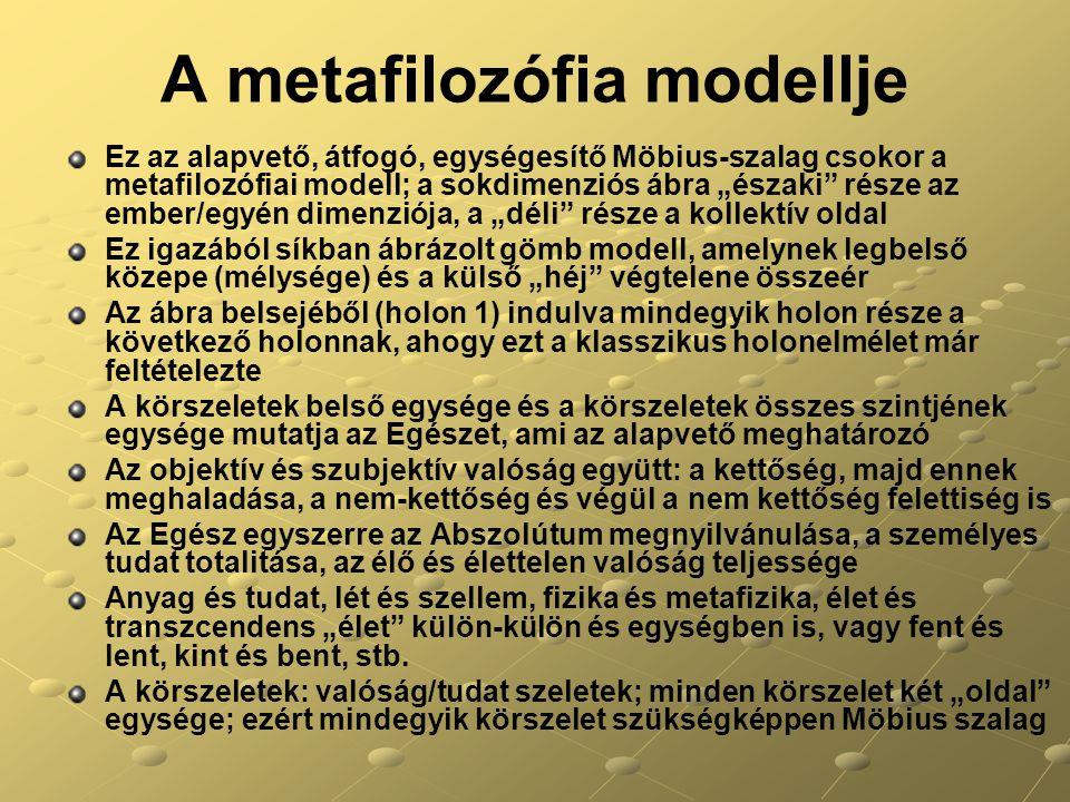 A metafilozófia modellje