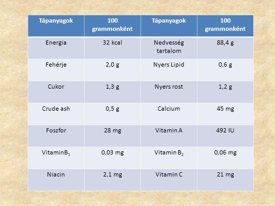 Tápanyagok 100 grammonként. Energia. 32 kcal. Nedvesség tartalom. 88,4 g. Fehérje. 2,0 g. Nyers Lipid.