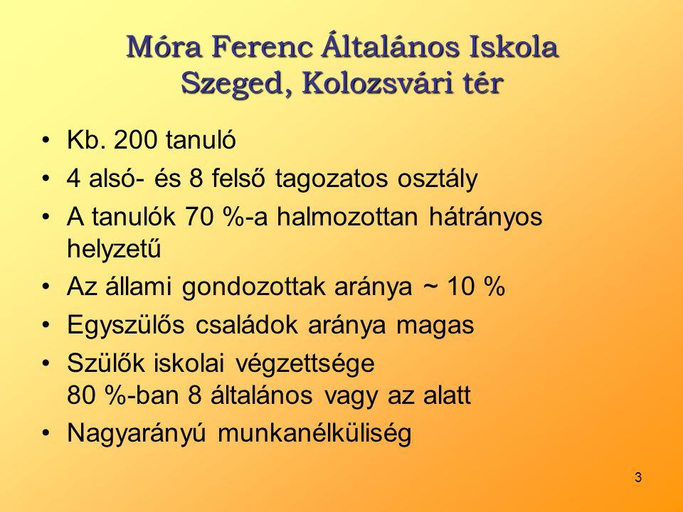 Móra Ferenc Általános Iskola Szeged, Kolozsvári tér