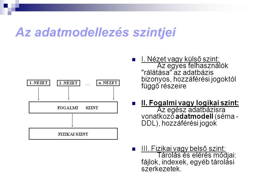 Az adatmodellezés szintjei