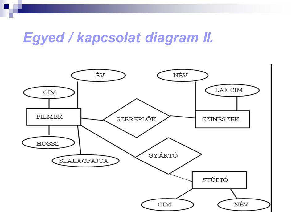 Egyed / kapcsolat diagram II.