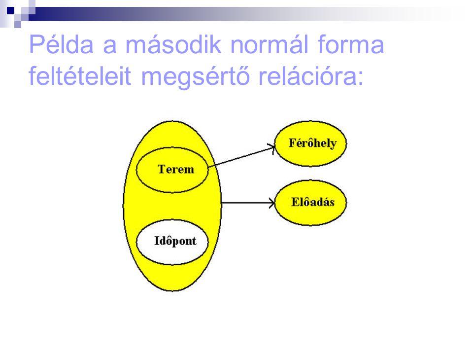 Példa a második normál forma feltételeit megsértő relációra: