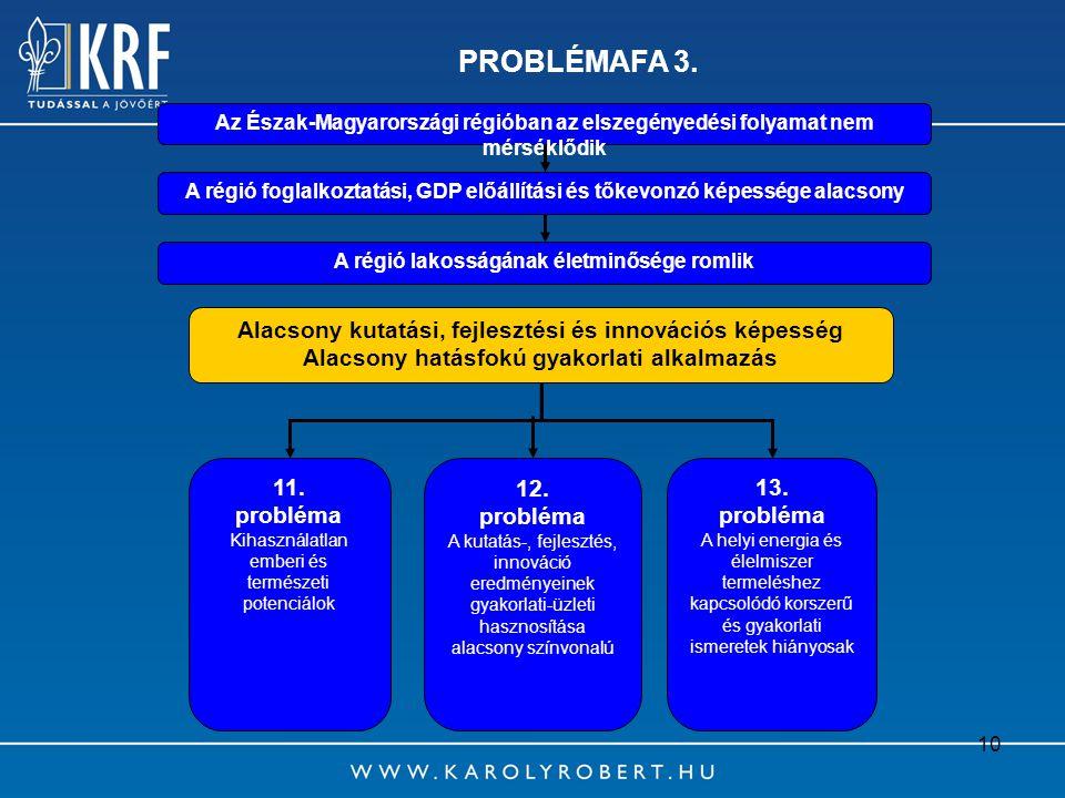 PROBLÉMAFA 3. Alacsony kutatási, fejlesztési és innovációs képesség