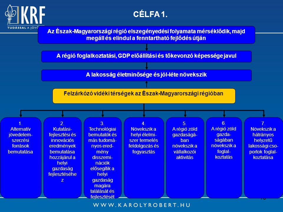 CÉLFA 1. Az Észak-Magyarországi régió elszegényedési folyamata mérséklődik, majd megáll és elindul a fenntartható fejlődés útján.