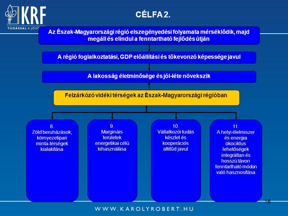 CÉLFA 2. Az Észak-Magyarországi régió elszegényedési folyamata mérséklődik, majd megáll és elindul a fenntartható fejlődés útján.