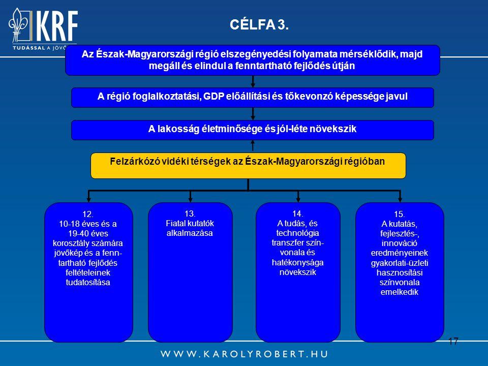 CÉLFA 3. Az Észak-Magyarországi régió elszegényedési folyamata mérséklődik, majd megáll és elindul a fenntartható fejlődés útján.