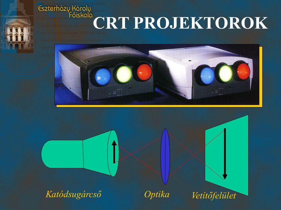 CRT PROJEKTOROK Katódsugárcső Optika Vetítőfelület