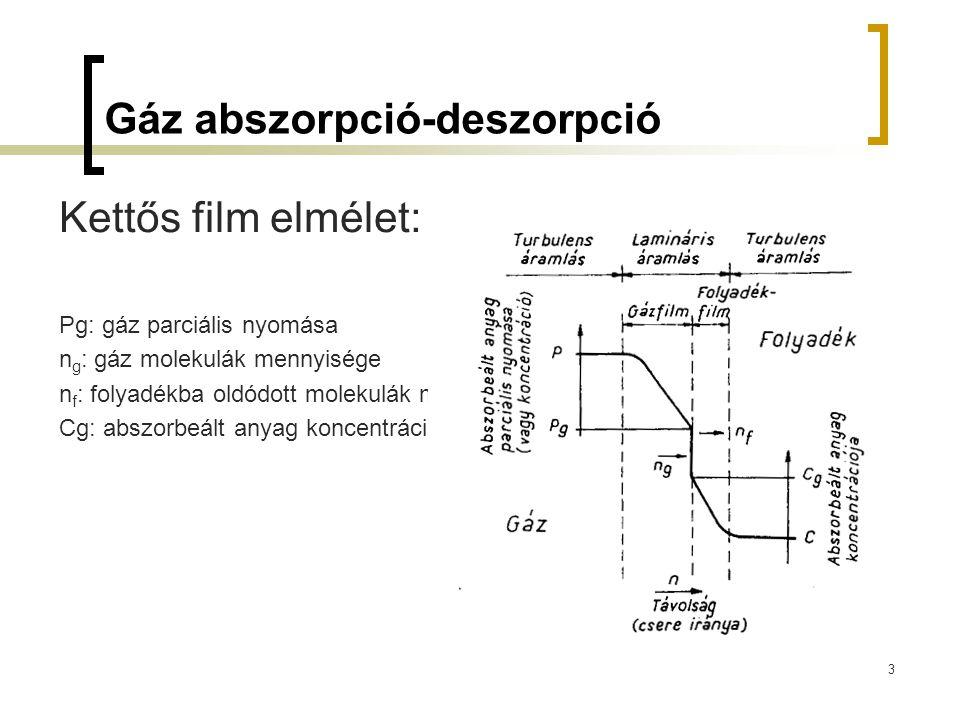 Gáz abszorpció-deszorpció