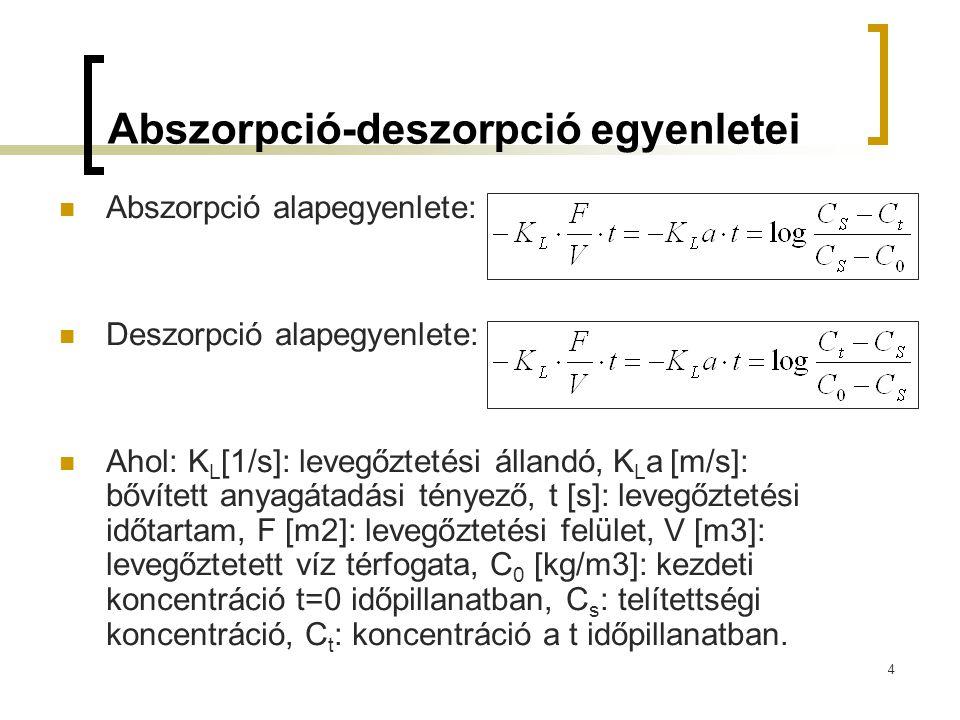 Abszorpció-deszorpció egyenletei