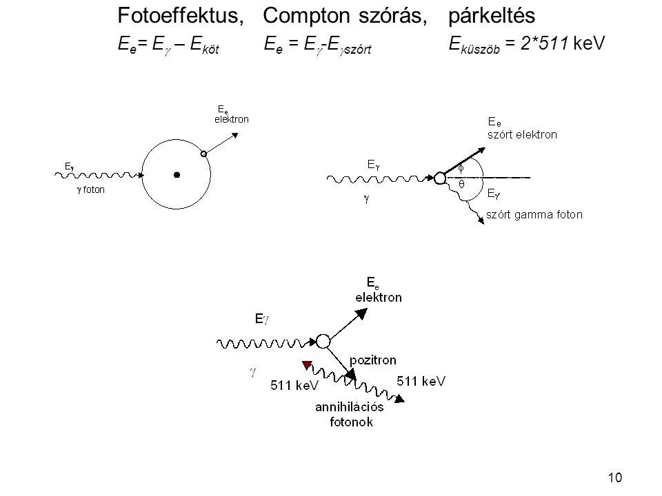 Fotoeffektus, Compton szórás, párkeltés Ee= Eg – Eköt Ee = Eg-Egszórt Eküszöb = 2*511 keV
