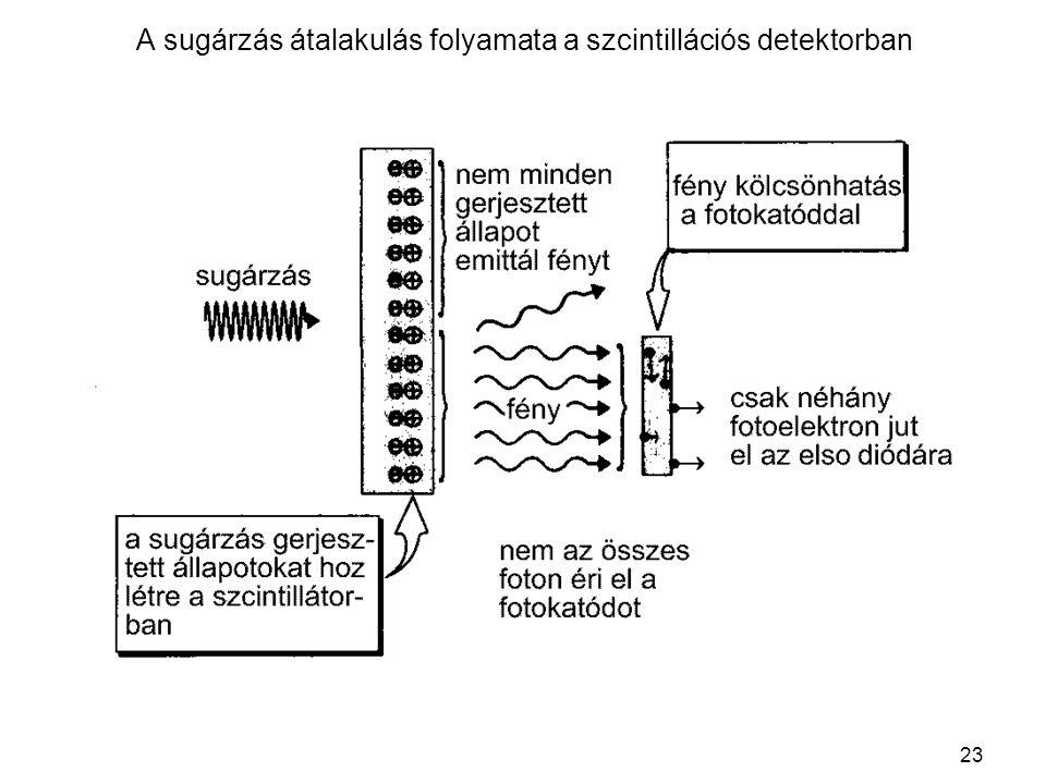 A sugárzás átalakulás folyamata a szcintillációs detektorban