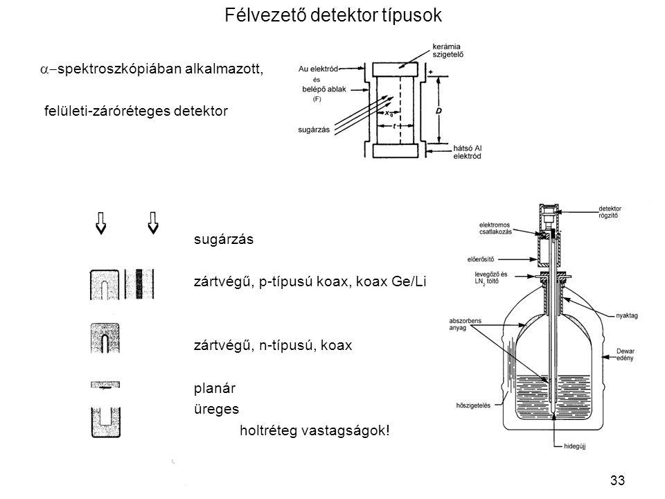 Félvezető detektor típusok