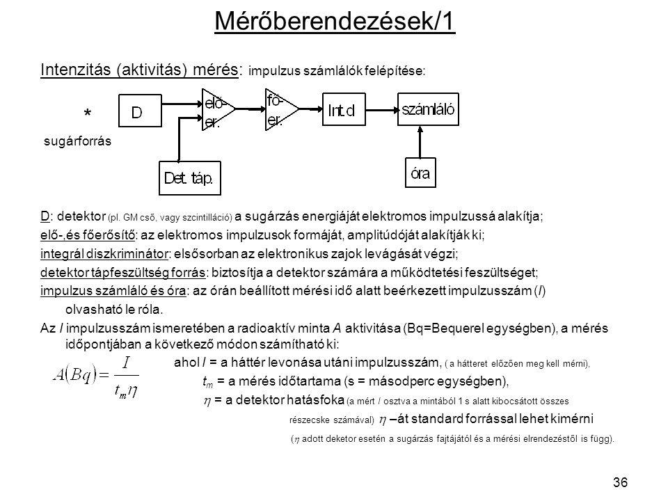 Mérőberendezések/1 Intenzitás (aktivitás) mérés: impulzus számlálók felépítése: * sugárforrás.