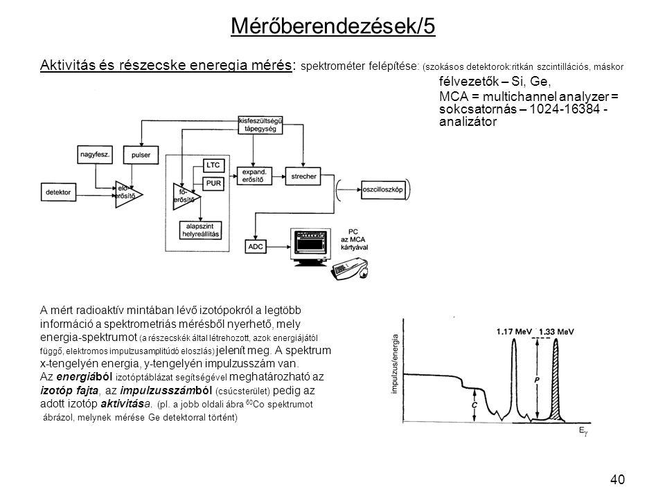 Mérőberendezések/5 Aktivitás és részecske eneregia mérés: spektrométer felépítése: (szokásos detektorok:ritkán szcintillációs, máskor.
