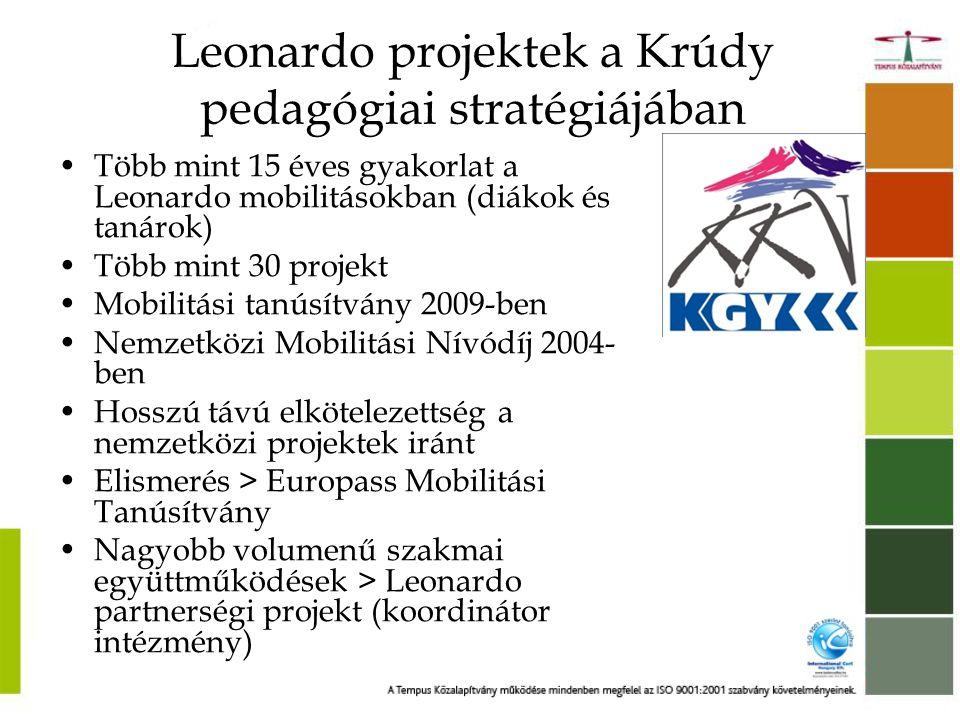 Leonardo projektek a Krúdy pedagógiai stratégiájában