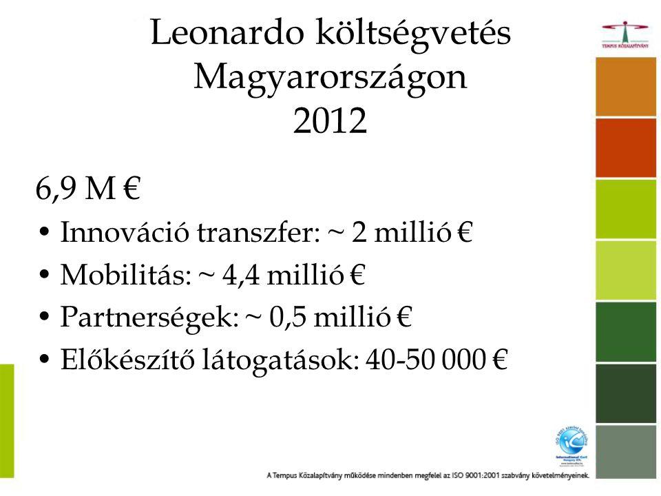 Leonardo költségvetés Magyarországon 2012