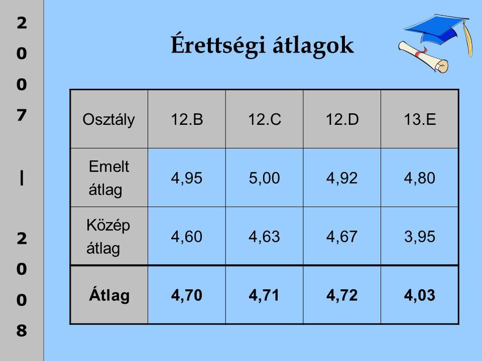 Érettségi átlagok Osztály 12.B 12.C 12.D 13.E Emelt átlag 4,95 5,00