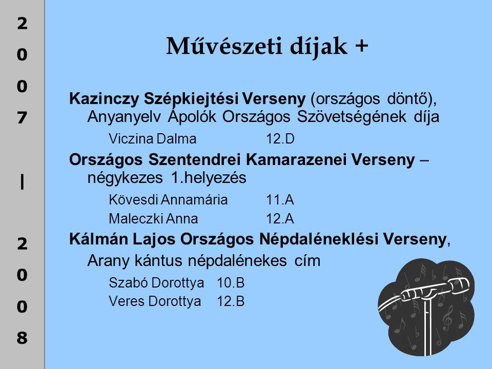 Művészeti díjak + Kazinczy Szépkiejtési Verseny (országos döntő), Anyanyelv Ápolók Országos Szövetségének díja.