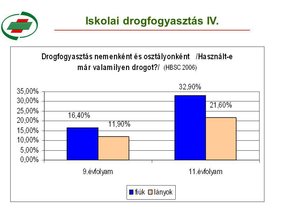 Iskolai drogfogyasztás IV.