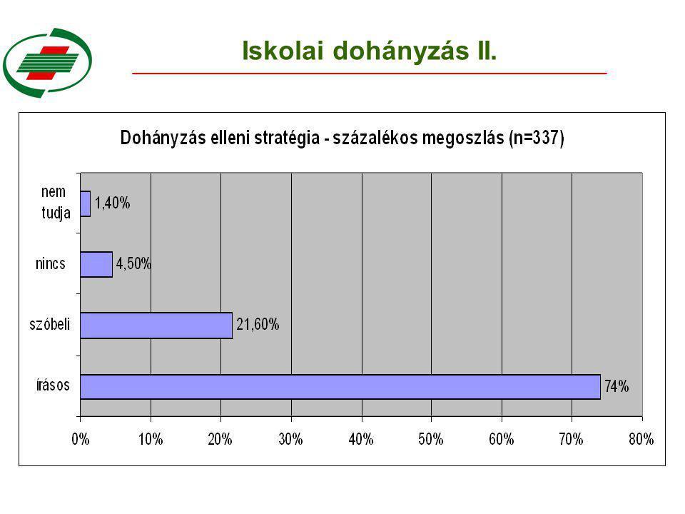 Iskolai dohányzás II.