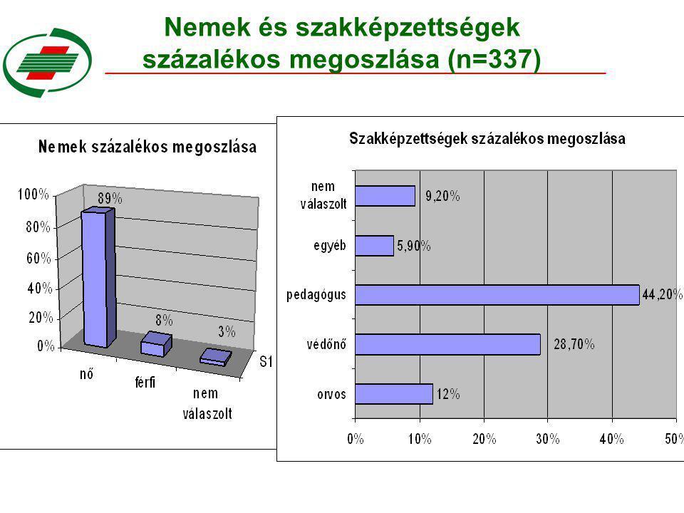 Nemek és szakképzettségek százalékos megoszlása (n=337)