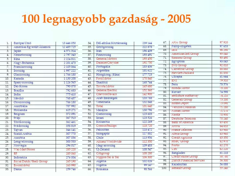 100 legnagyobb gazdaság - 2005 100: 58 nemzetállam – 42 cég
