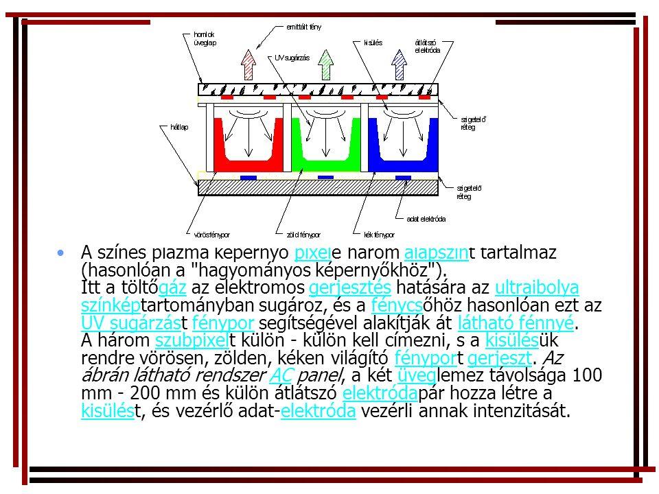 A színes plazma képernyő pixele három alapszínt tartalmaz (hasonlóan a hagyományos képernyőkhöz ).
