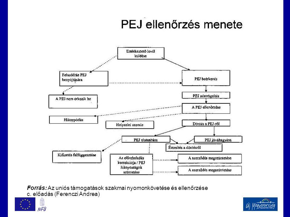 Forrás: Az uniós támogatások szakmai nyomonkövetése és ellenőrzése c