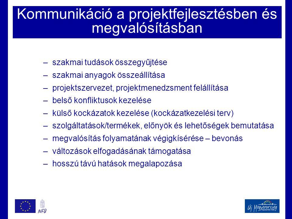 Kommunikáció a projektfejlesztésben és megvalósításban