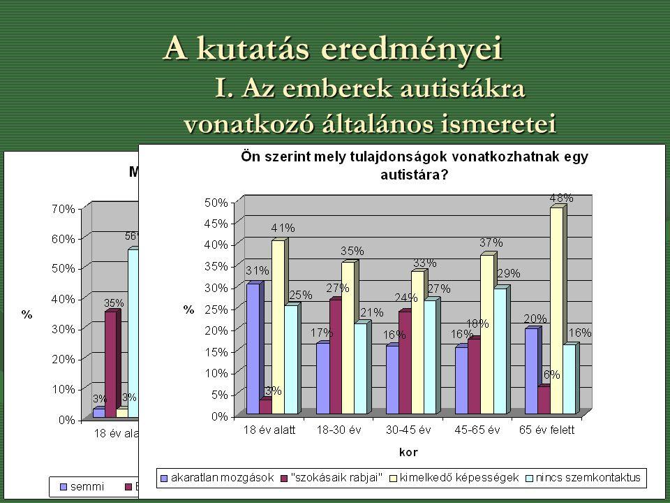 A kutatás eredményei I. Az emberek autistákra vonatkozó általános ismeretei