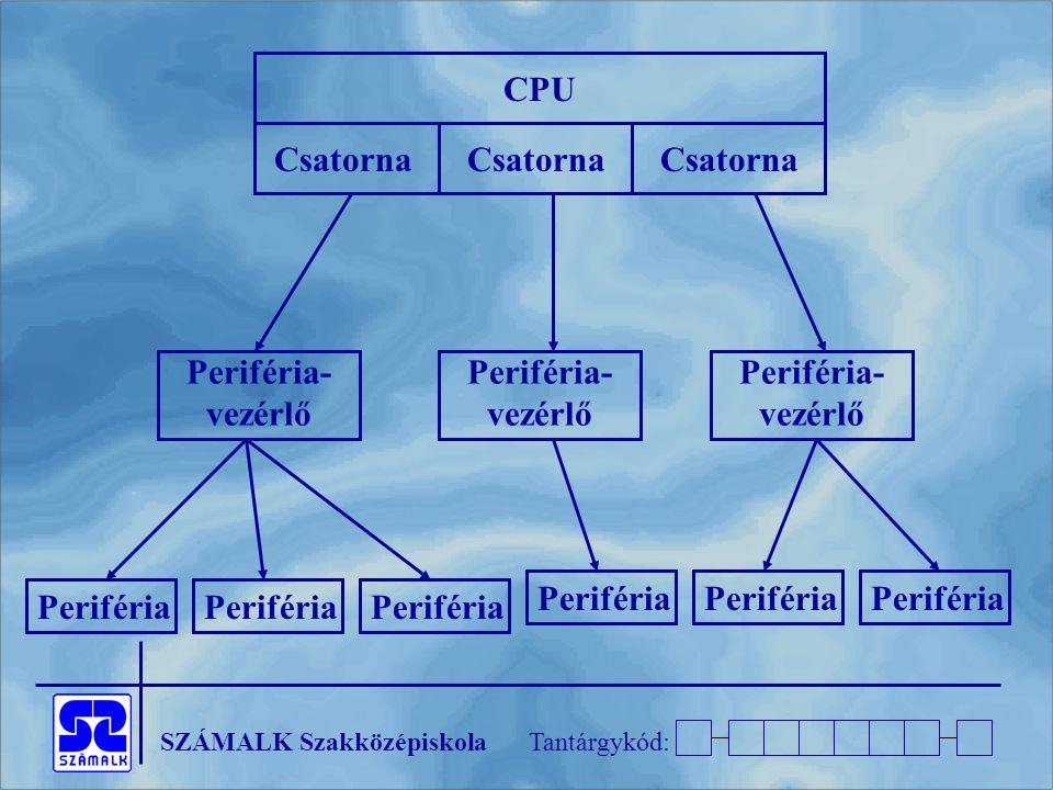 CPU Csatorna. Csatorna. Csatorna. Periféria- vezérlő. Periféria- vezérlő. Periféria- vezérlő. Periféria.