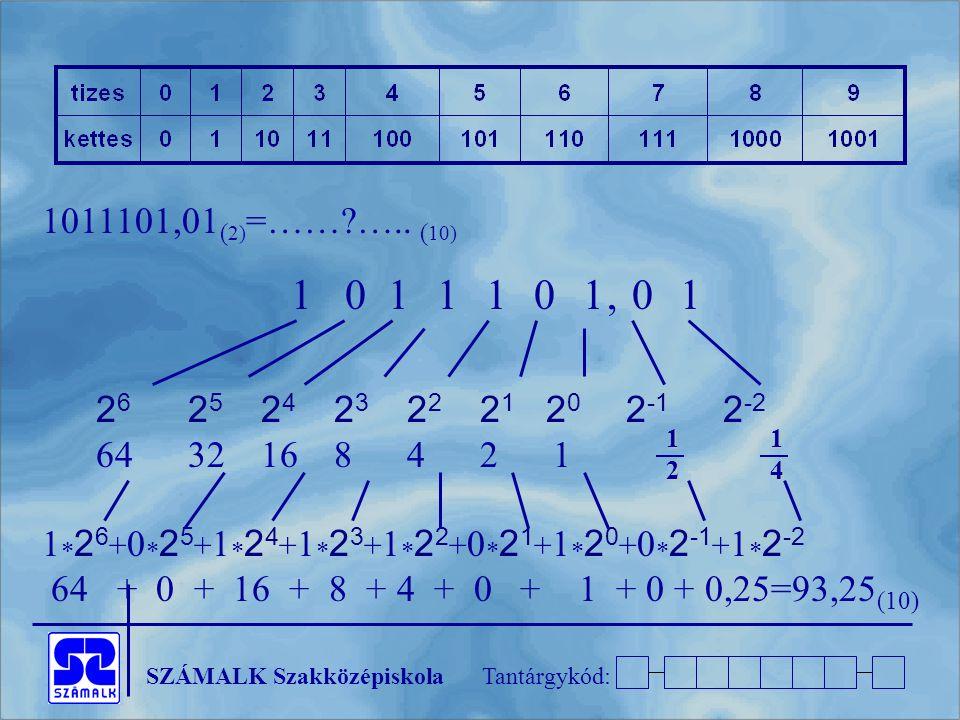 1011101,01(2)=…… ….. (10) 1 0 1 1 1 0 1 , 0 1. 26 25 24 23 22 21 20 2-1 2-2.