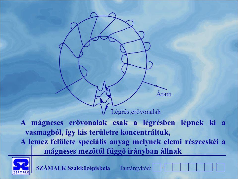 A mágneses erővonalak csak a légrésben lépnek ki a vasmagból, így kis területre koncentráltuk,