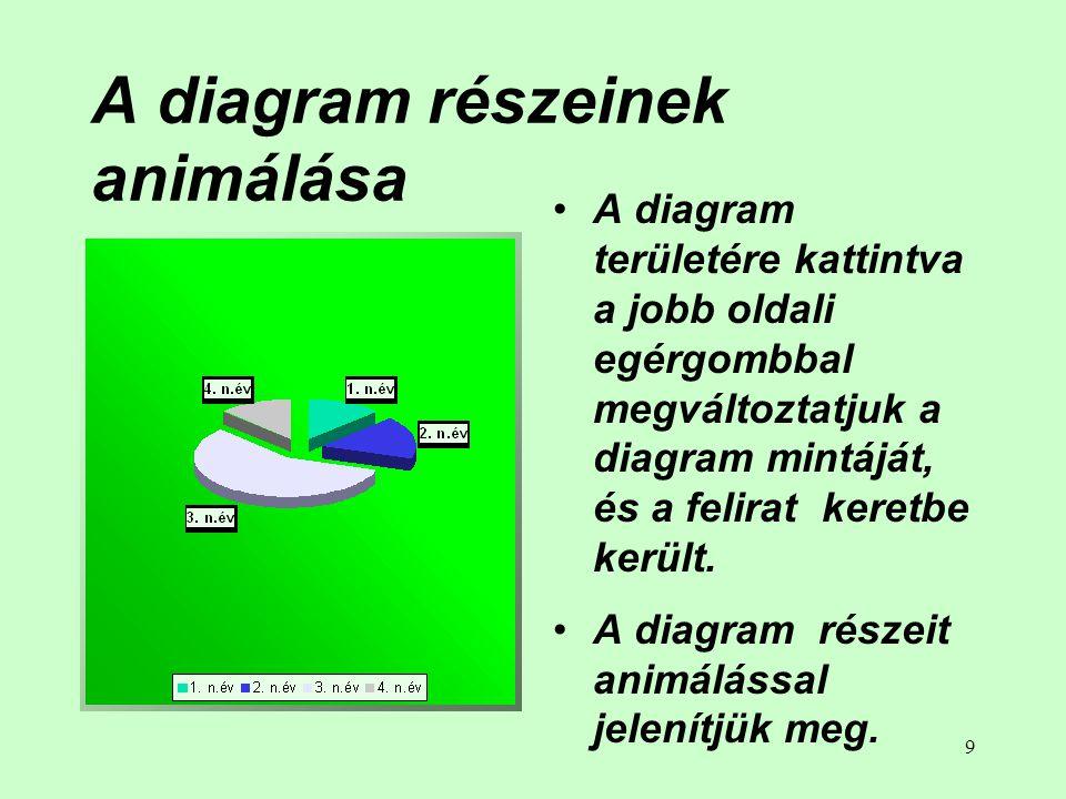 A diagram részeinek animálása