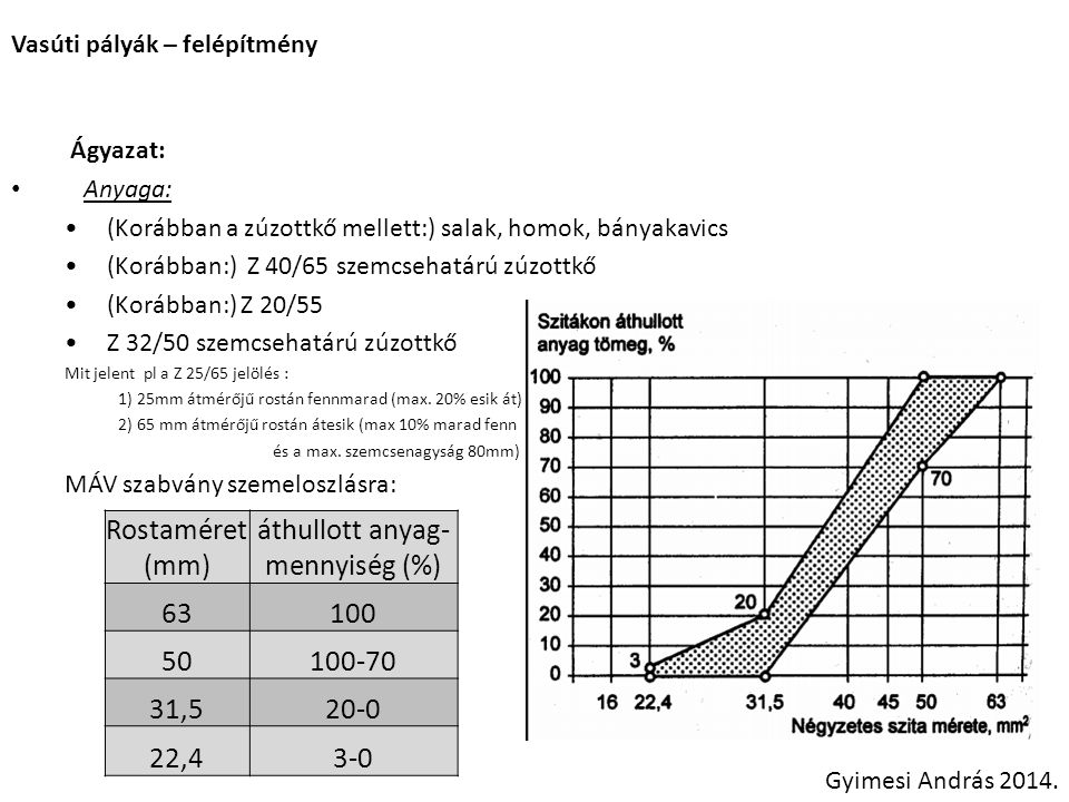 áthullott anyag-mennyiség (%)