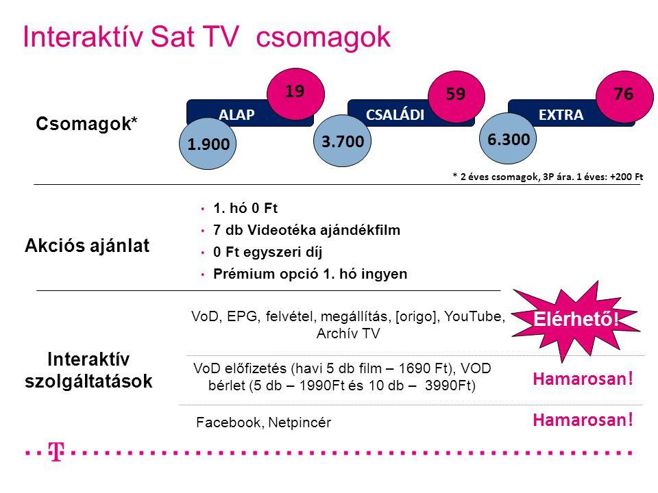 Interaktív Sat TV csomagok