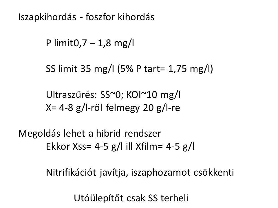 Iszapkihordás - foszfor kihordás