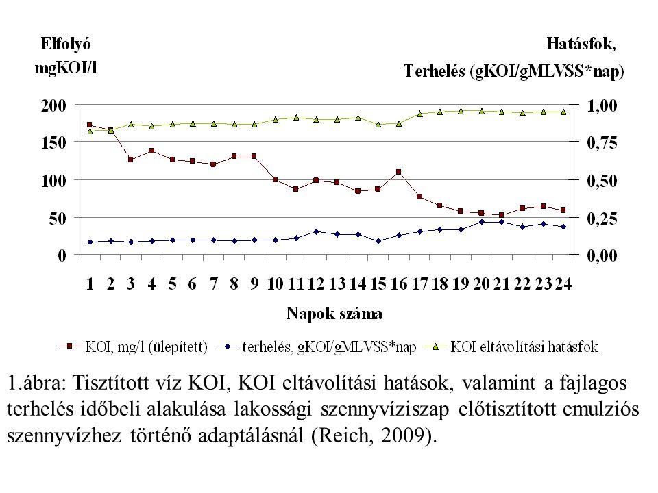 ábra: Tisztított víz KOI, KOI eltávolítási hatások, valamint a fajlagos terhelés időbeli alakulása lakossági szennyvíziszap előtisztított emulziós szennyvízhez történő adaptálásnál (Reich, 2009).