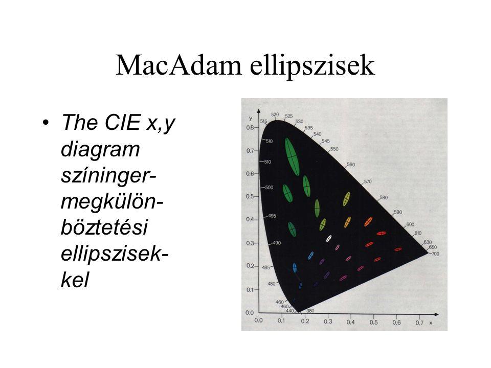 MacAdam ellipszisek The CIE x,y diagram színinger-megkülön-böztetési ellipszisek-kel