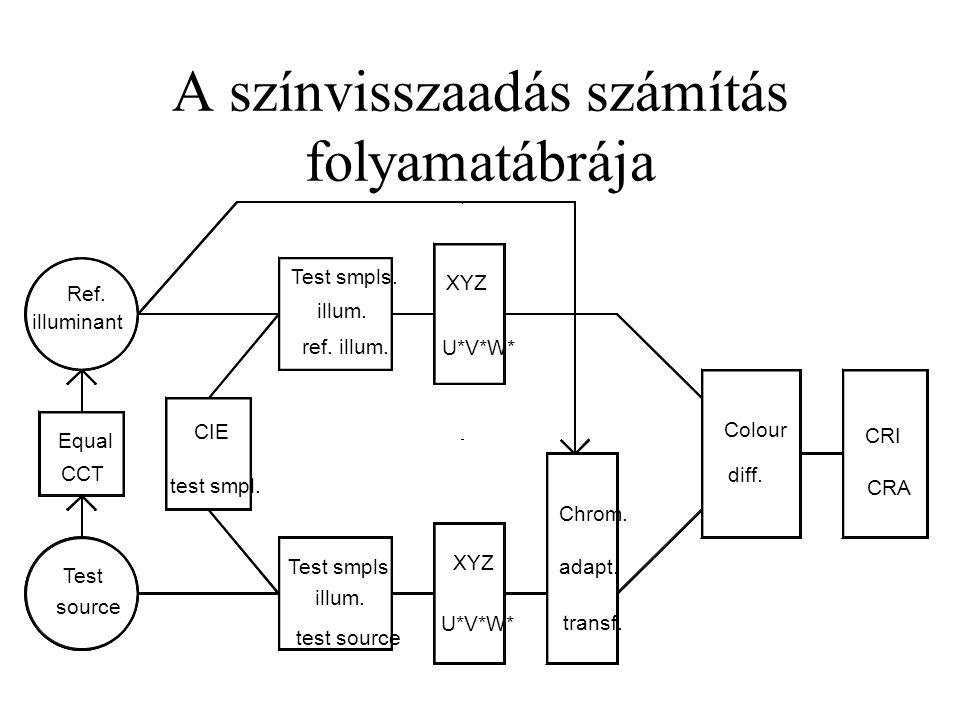 A színvisszaadás számítás folyamatábrája
