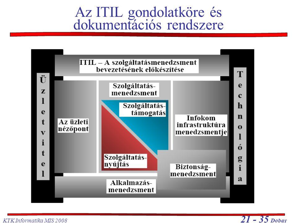 Az ITIL gondolatköre és dokumentációs rendszere