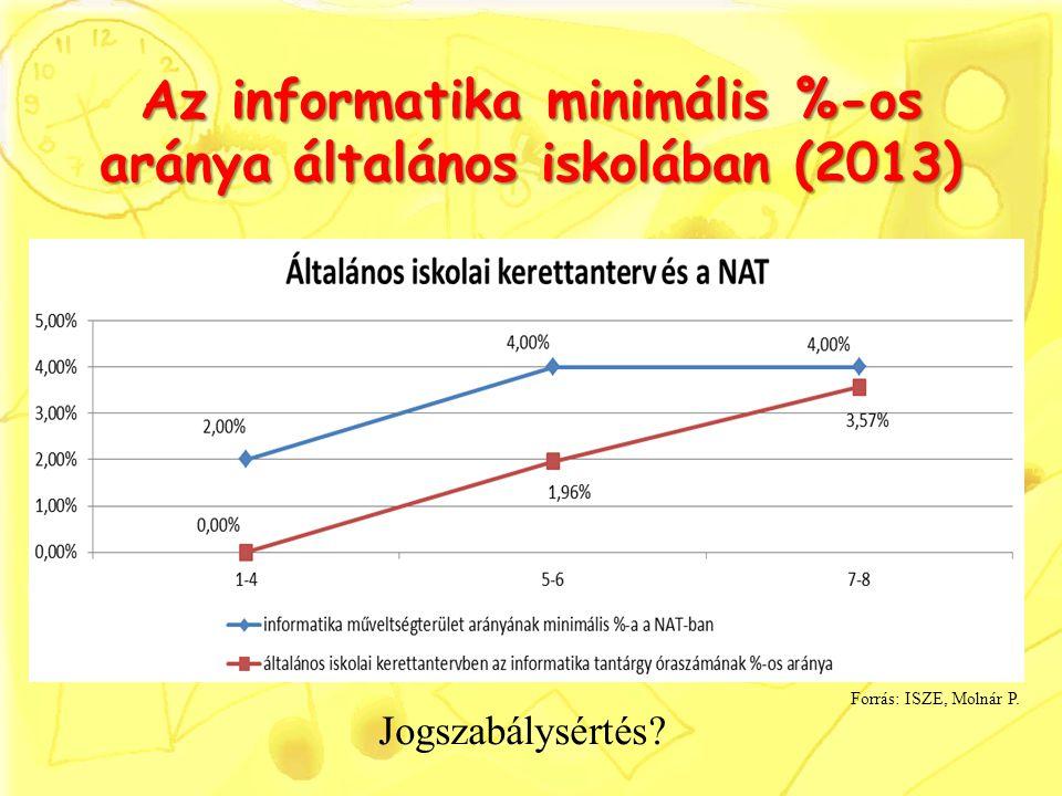 Az informatika minimális %-os aránya általános iskolában (2013)